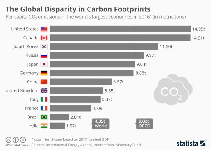 00 chartoftheday_16292_per_capita_co2_emissions_of_the_largest_economies_n